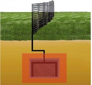 AWWL CO2 neutraal aardaccu; energie uit de buitenlucht met behulp van zon, regen en wind
